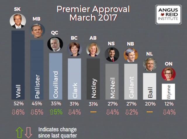 Support for Premier Brian Pallister Dips