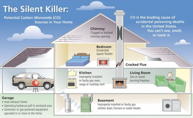 Carbon monoxide alarms mandatory in all Vancouver homes