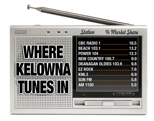 Your favourite radio stations - Kelowna News - Castanet net