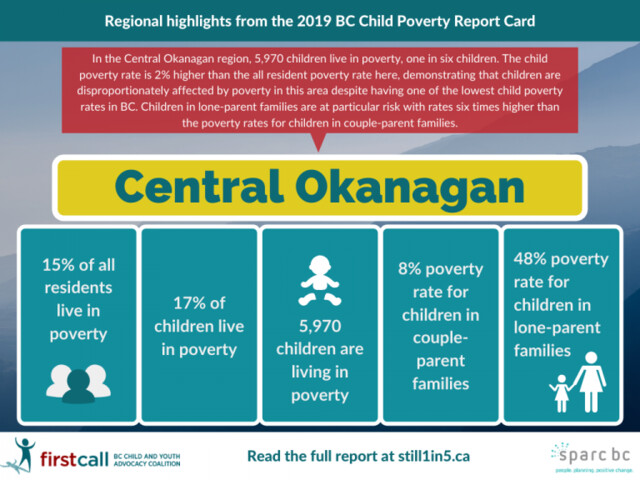 One in six children are living in poverty in the Central Okanagan (Kelowna)