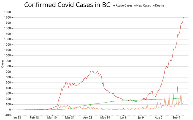 B C Had 165 New Covid 19 Cases 1 Death In Past 24 Hours Bc News Castanet Net