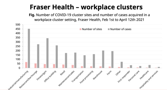 New data shows minor transmission of virus in restaurants prior to ord... image